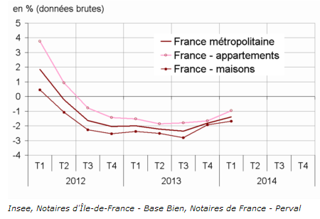 Immobilier / Prix des logements anciens : baisse de 1,4% sur un an