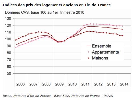 Immobilier ancien : la baisse des prix a continué en Ile de France au deuxième trimestre 2014