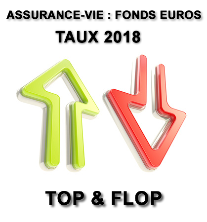 Top & Flop des fonds euros