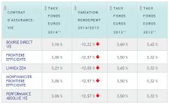 Assurance-Vie APICIL : rendements fonds euros 2014 de 3.05%