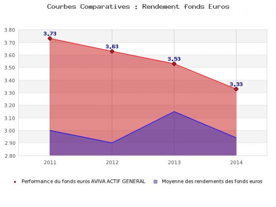 Fonds euros Aviva 2014 : 3.33% servis sur le contrat Evolution Vie !