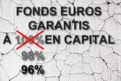 Fonds en euros non garanti à 100% en capital : l'assurance-vie se fissure-t-elle de plus en plus ?