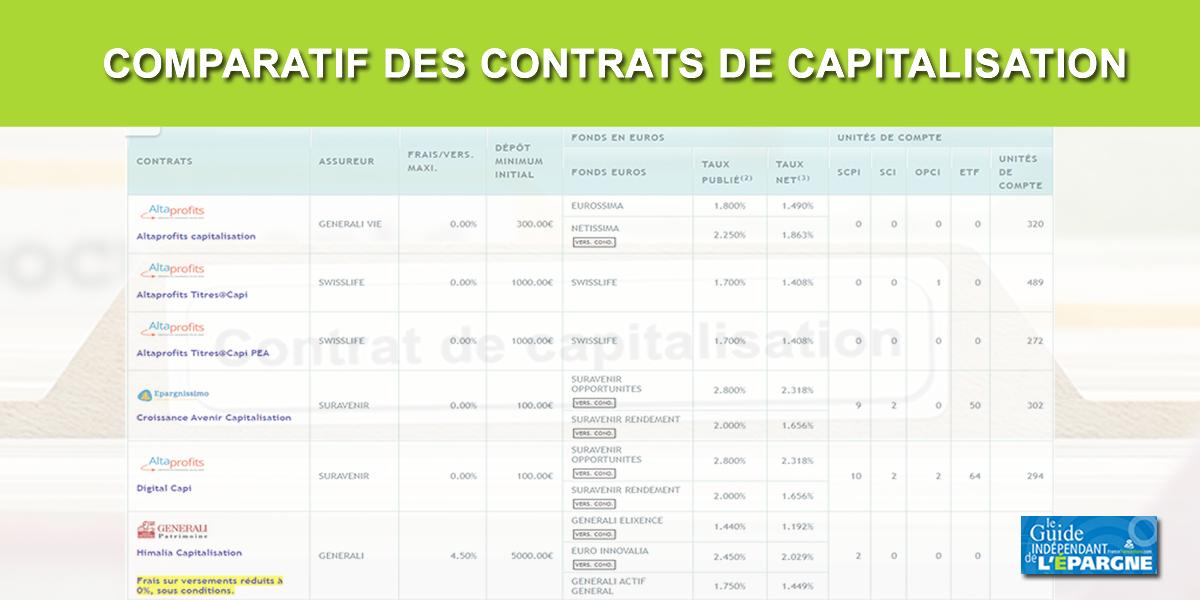 Comparatif 2021 des contrats de capitalisation