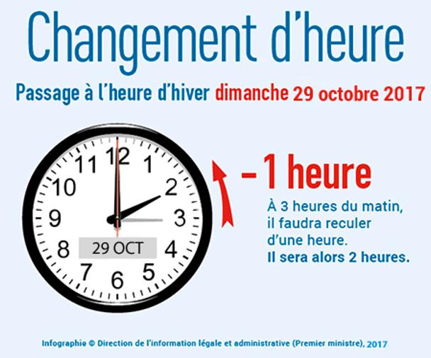 #ChangementDHeure en Europe : recul d'une heure dimanche 30 octobre au matin, en décalage avec les USA