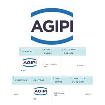 Taux fonds euros 2017 AGIPI / AXA : +2.10%, en légère baisse seulement