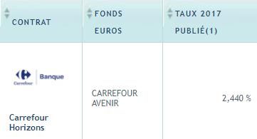Taux fonds euros 2017 CARREFOUR / AXA : +2.44%, une belle résistance à la baisse