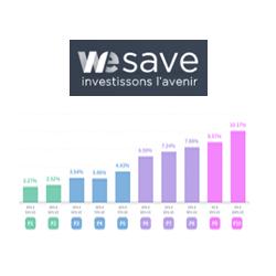 Assurance-Vie : performances 2017 des profils de gestion WeSave, de 2.27% à 10.17%