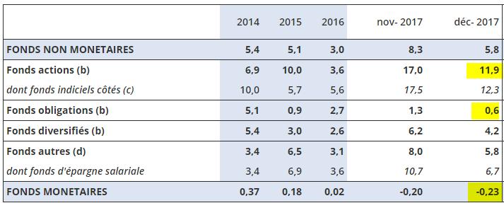 Rendements 2017 des fonds (OPC) : actions (+11.90%), obligations (+0.60%), monétaires (-0.23%)