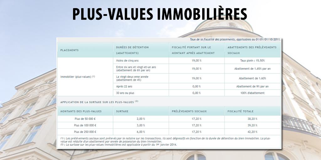 Imposition des plus-values immobilières 2021