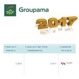 Fonds Euros 2017 Groupama Vie : nouvelle baisse de -10% du rendement publié par rapport à 2016