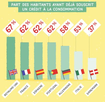 Crédit à la consommation : 2.267€ d'encours en moyenne par Français, montant le plus élevé de la zone Euro