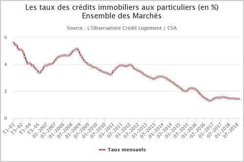 Crédit immobilier : taux et revenus stables, mais durée d'emprunt et coût relatif en hausse, déjà un mauvais signe ?