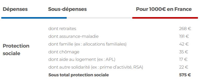 La France reste la championne du monde des dépenses sociales, retraites et santé = 23% du PIB