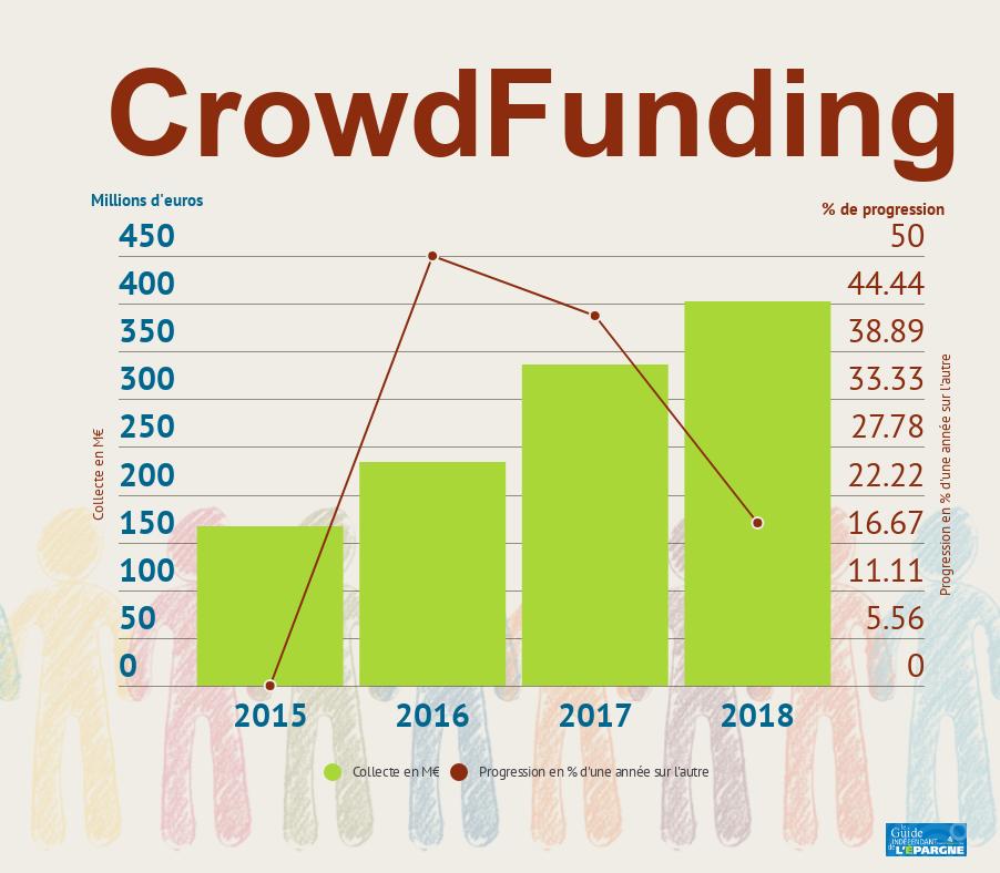 CrowdFunding : toujours en forte progression en 2018, mais des nuages s'accumulent à l'horizon...