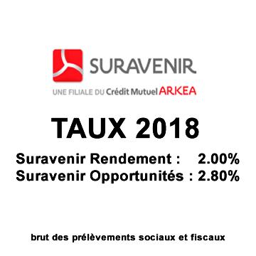 Assurance-Vie, taux 2018 des fonds euros Suravenir, 2.00% et 2.80% pour Suravenir Rendement et Suravenir Opportunités