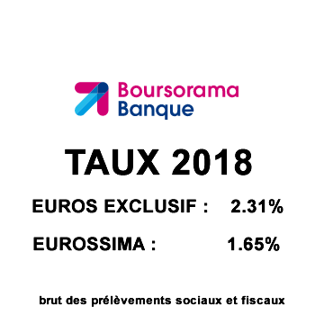 Boursorama Vie / Euro Exclusif : rendement de 2.31% au titre de 2018, soit +10% de hausse par rapport à 2017