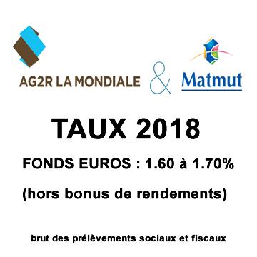 Assurance-vie AG2R La Mondiale MatMut, taux 2018 des fonds euros de 1.60% à 1.70%, hors bonus
