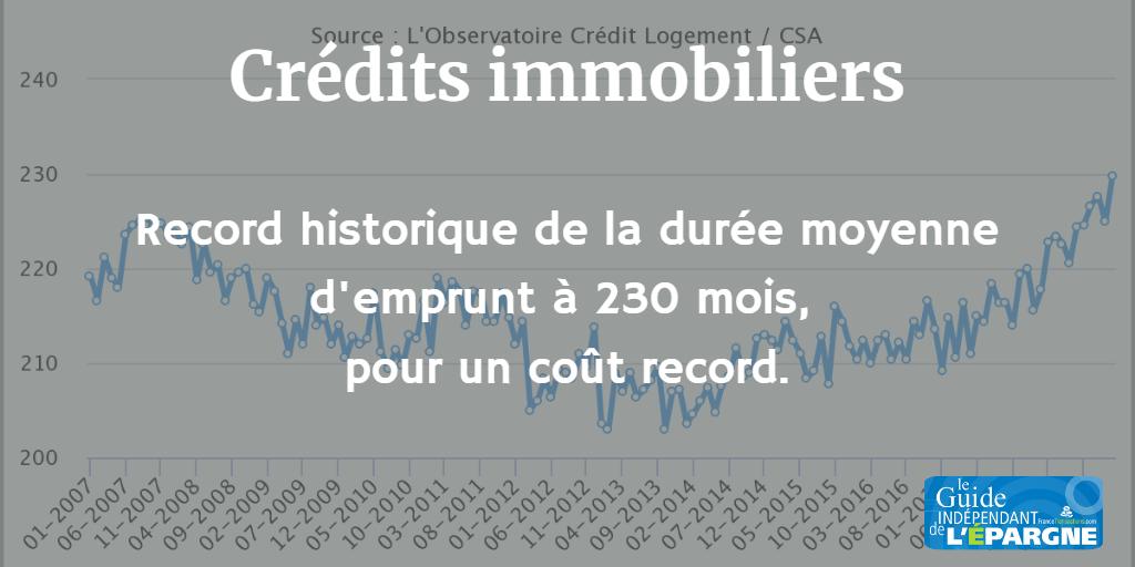 Crédits immobiliers, records en janvier 2019 : jamais les emprunteurs n'ont emprunté sur des durées aussi longues, pour un coût relatif aussi élevé