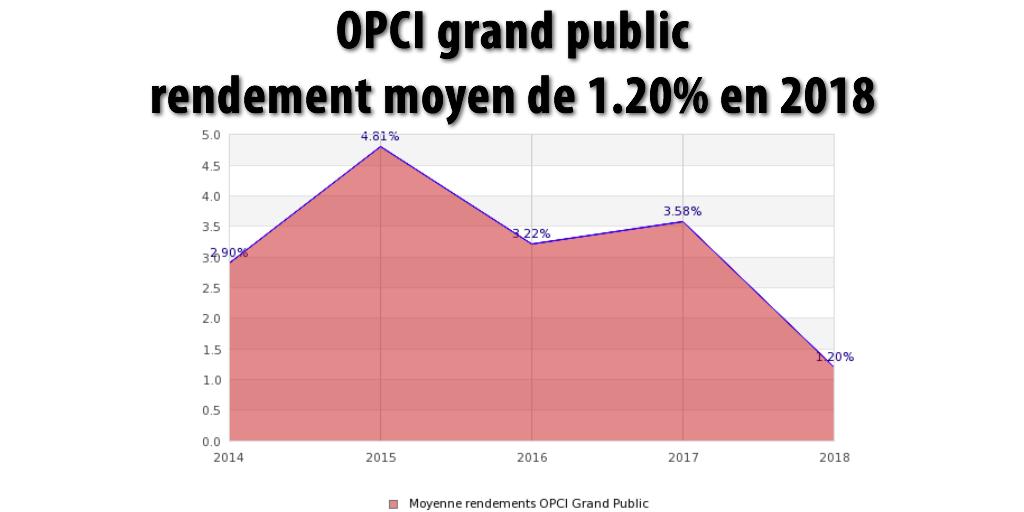 OPCI : rendement moyen 2018 décevant de +1.20% brut, sous l'inflation