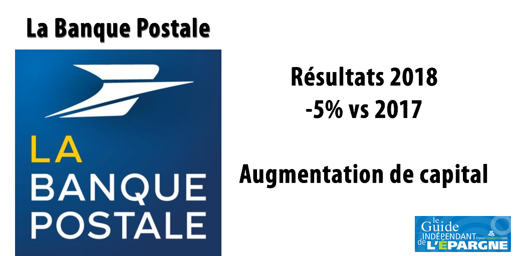 La Banque Postale : après des résultats 2018 en demi-teinte (-5% vs 2017), une augmentation de capital devient nécessaire