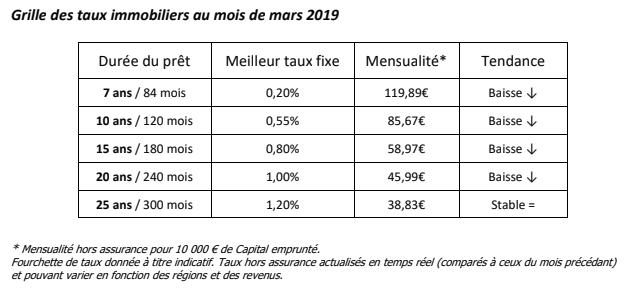 Crédit immobilier : taux fixe record de seulement 0.20% sur 7 ans (hors assurance)