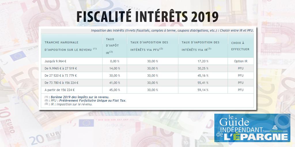 Fiscalité des intérêts 2019 (livrets, comptes à terme, comptes rémunérés, etc.)