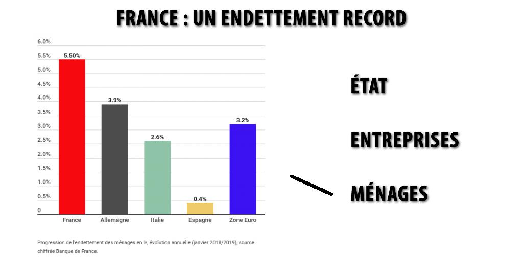 Crise financière : les risques évalués en mars 2019 par le HCSF sur l'endettement record en France et le Brexit