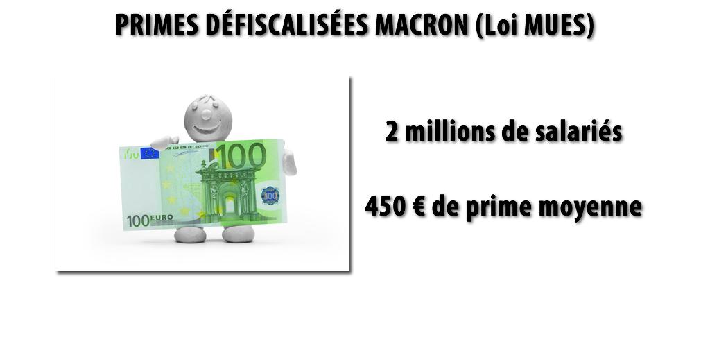 Primes Macron : 2 millions de salariés bénéficiaires, montant perçu de 450€ en moyenne