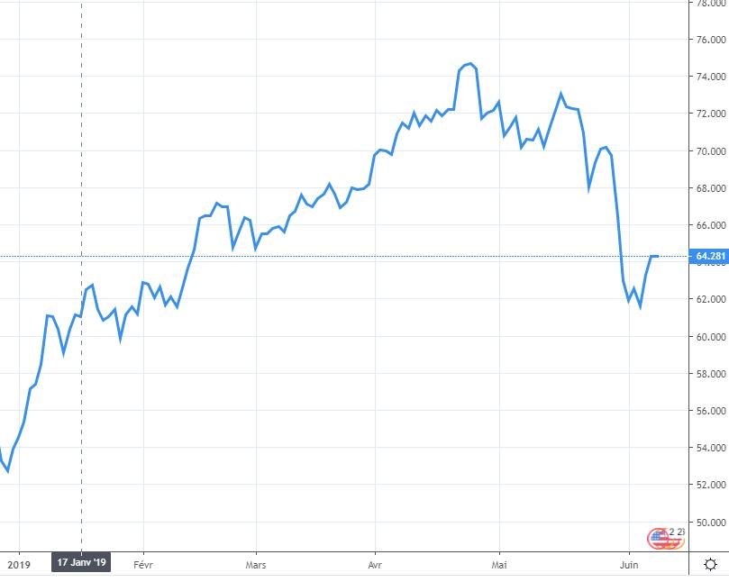 Chute des cours du pétrole : le prix des carburants baisse très légèrement depuis quelques jours