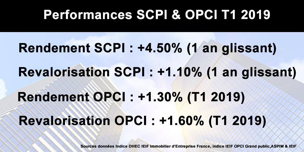 Performances de bonne tenue des SCPI et des OPCI au premier trimestre 2019