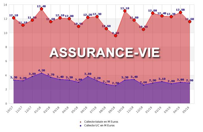 Assurance-vie : 1,9 milliard d'euros de collecte nette en mai 2019, dont 25% en unités de compte