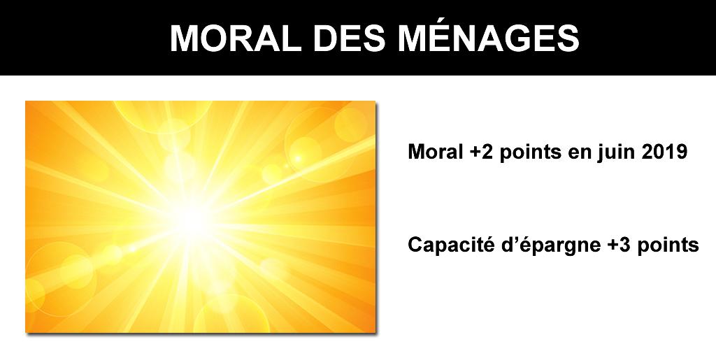 Tout va bien pour les Français, le moral des ménages s'améliore encore en juin 2019