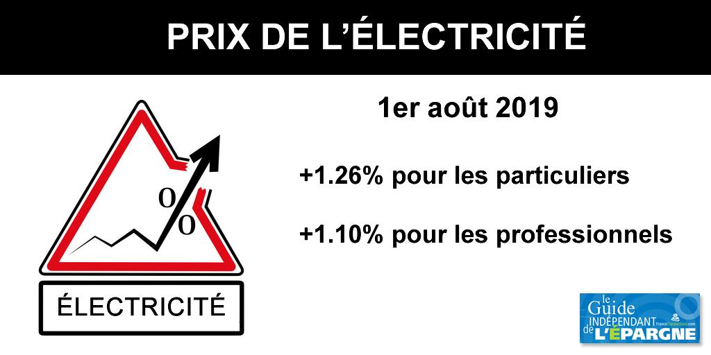 Nouvelle hausse du prix de l'électricité de +1.26% au 1er août 2019