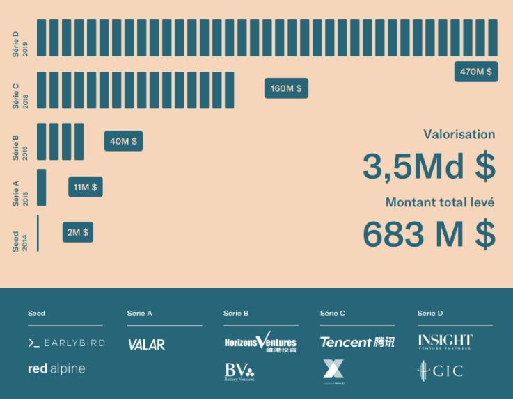 La néobanque N26, valorisée 3.5 milliards de dollars, accumule les succès. #FinTech