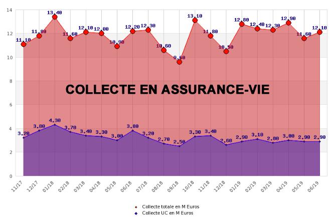 Assurance vie : les épargnants ont versé 12,1 milliards d'euros sur leurs contrats en juin, une collecte en forte progression