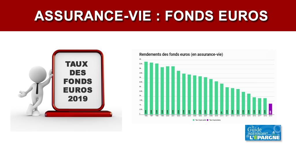 Assurance-vie : les rendements des fonds euros 2019 seront-ils sacrifiés sur l'autel des taux négatifs ?