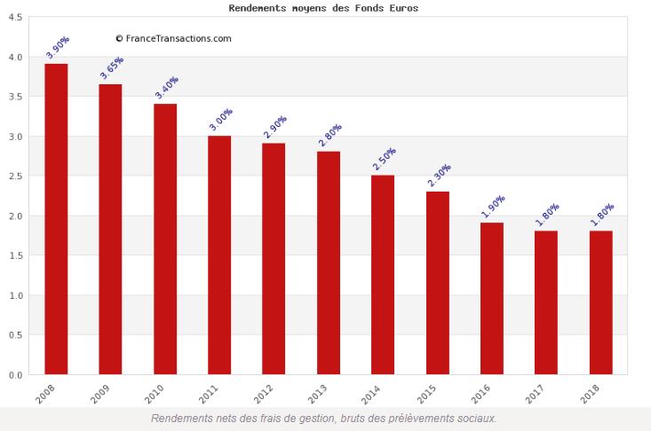Assurance-vie : le rendement des fonds euros devrait être, au pire, stable en 2019