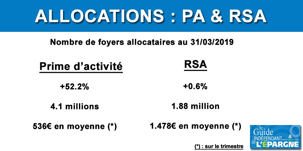 Allocations : le nombre d'allocataires de la prime d'activité explose et 1,88 millions de foyers perçoivent le RSA