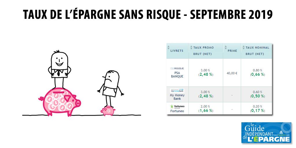 Evolution des taux de l'épargne sur septembre 2019