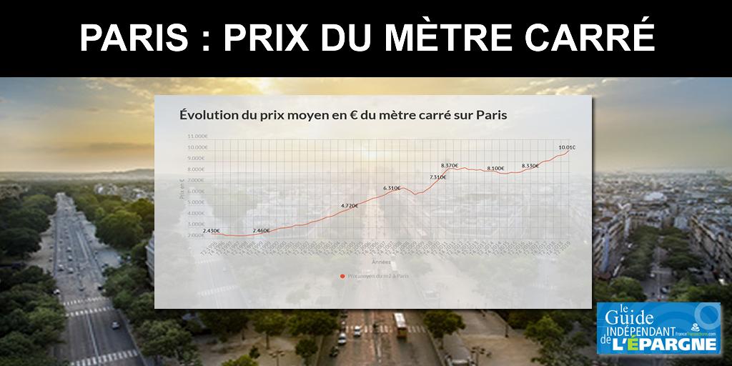 Immobilier : le prix moyen du m2 sur Paris dépasse le seuil symbolique des 10.000€ (+248% en 19 ans)