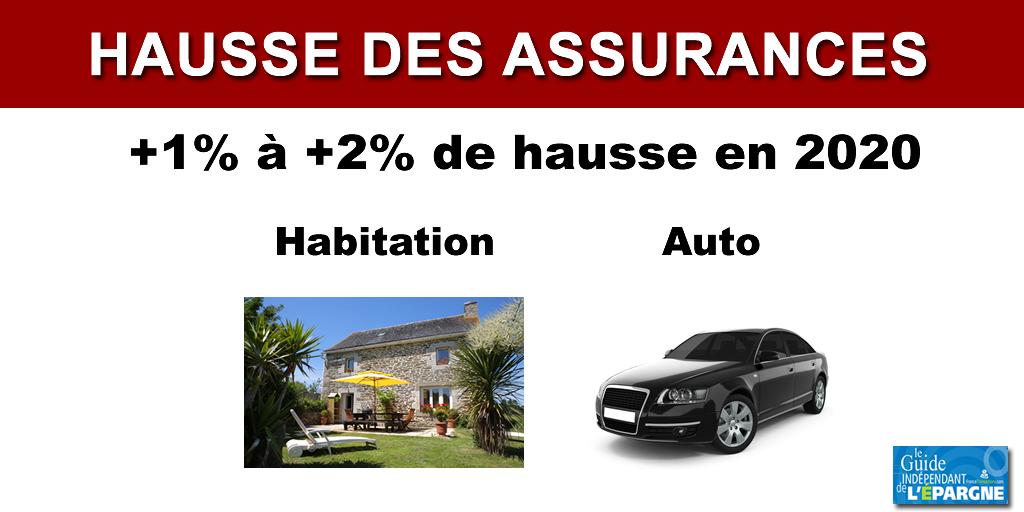 Assurance Automobile et Habitation : des hausses de primes jusqu'à 2% attendues en 2020