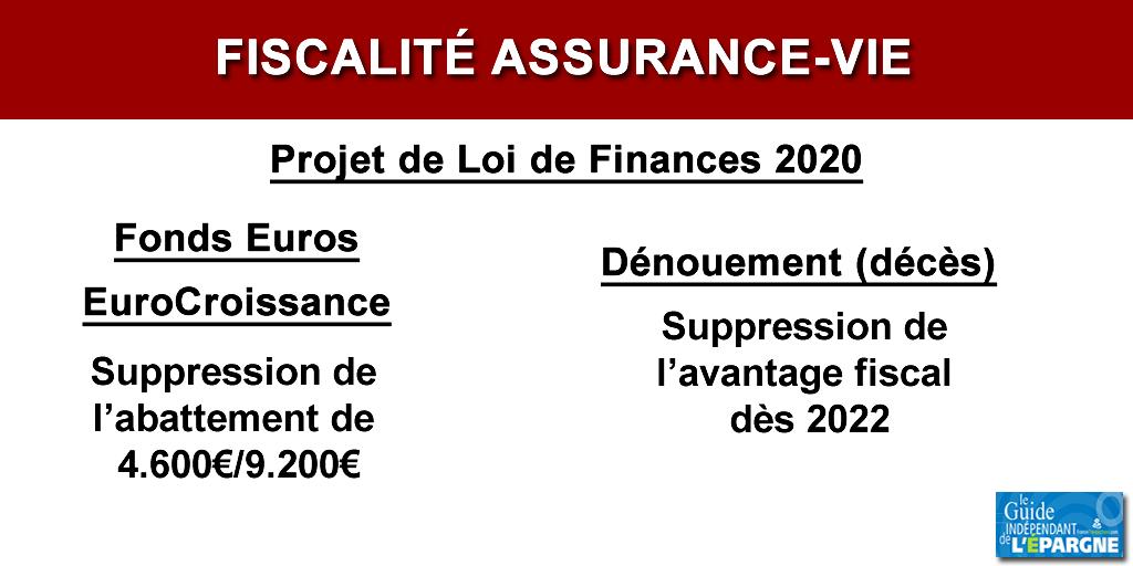 Refonte de la fiscalité de l'assurance-vie (loi de finances 2020) : vers la fin de l'avantage successoral dès 2022 ?
