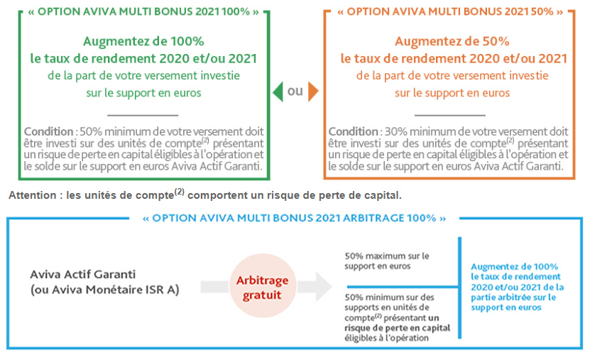 Comment bénéficier de l'offre Aviva Multi-Bonus 2021?
