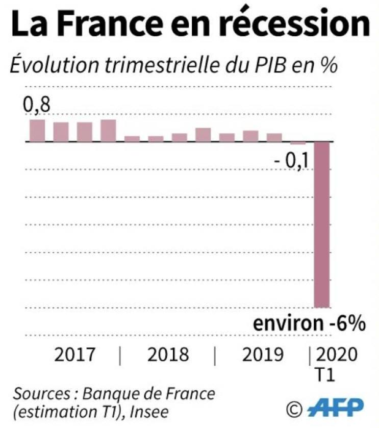 Récession en France