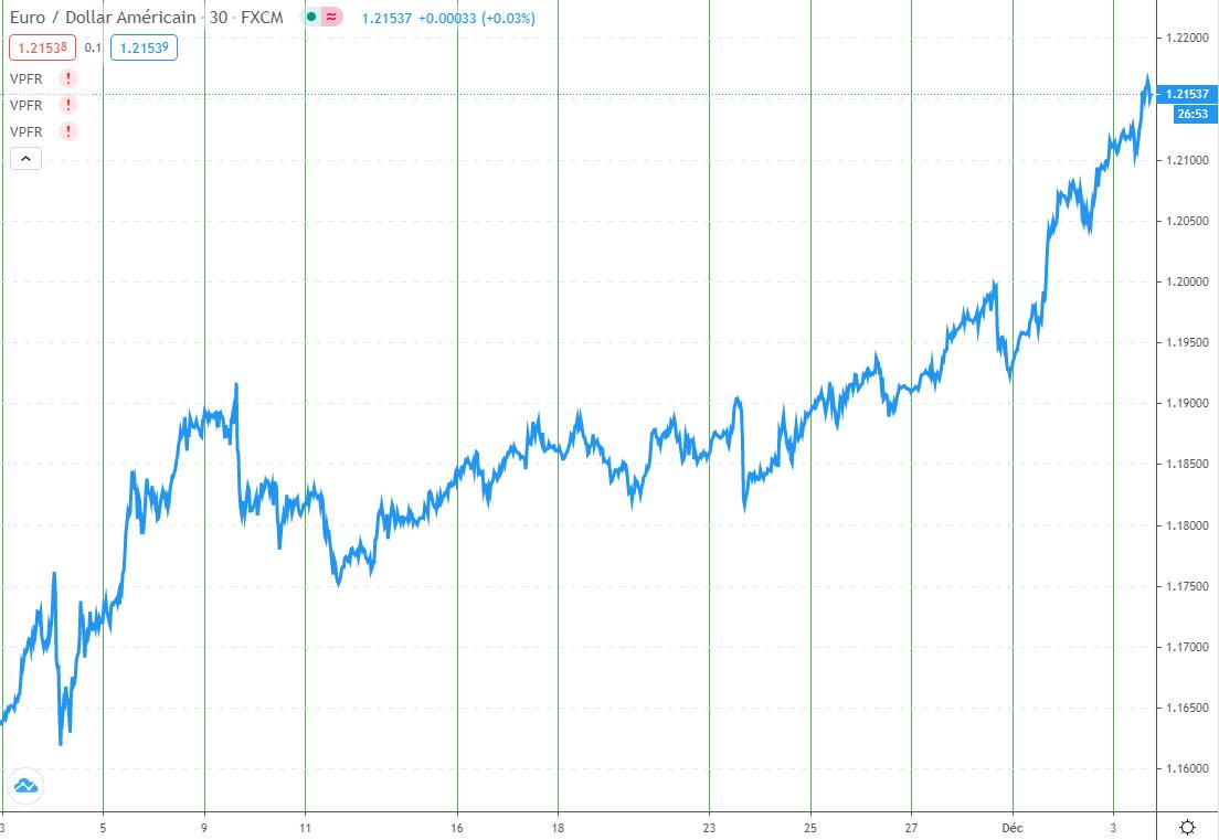 Évolution du cours EURUSD sur un mois (au 3/12/2020)