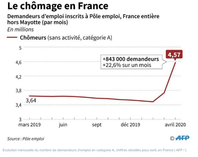 Explosion du nombre de chômeurs sur le mois d'avril en France