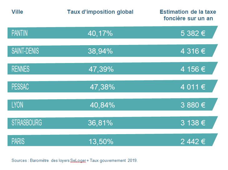 Estimation de la taxe foncière (paiement annuel)