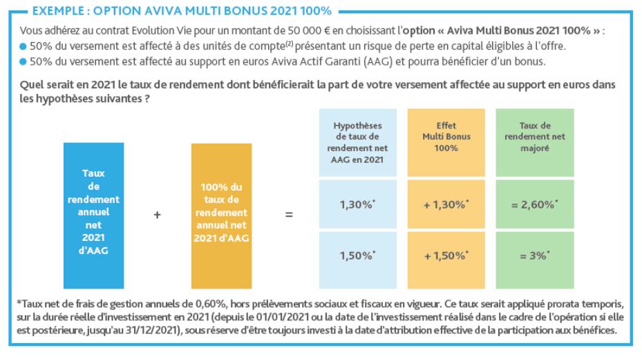 Exemple de rendements du fonds euros avec l'offre Aviva Multi Bonus