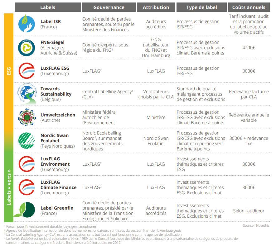 Liste des labels européens de la finance durable