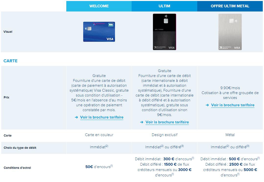 Offres des cartes bancaires Boursorama proposées au 10 décembre 2020